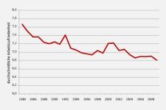 Durchschnittlich Arbeitszufriedenheitin Deutschland