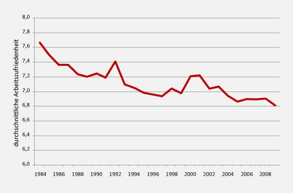 Durchschnittliche Arbeitszufriedenheit in Deutschland